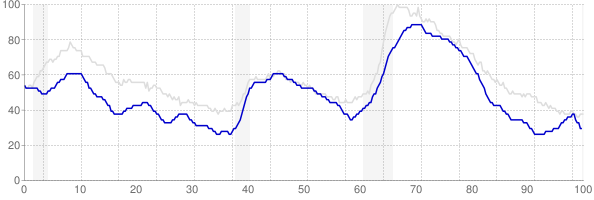 Colorado monthly unemployment rate chart from 1990 to July 2019